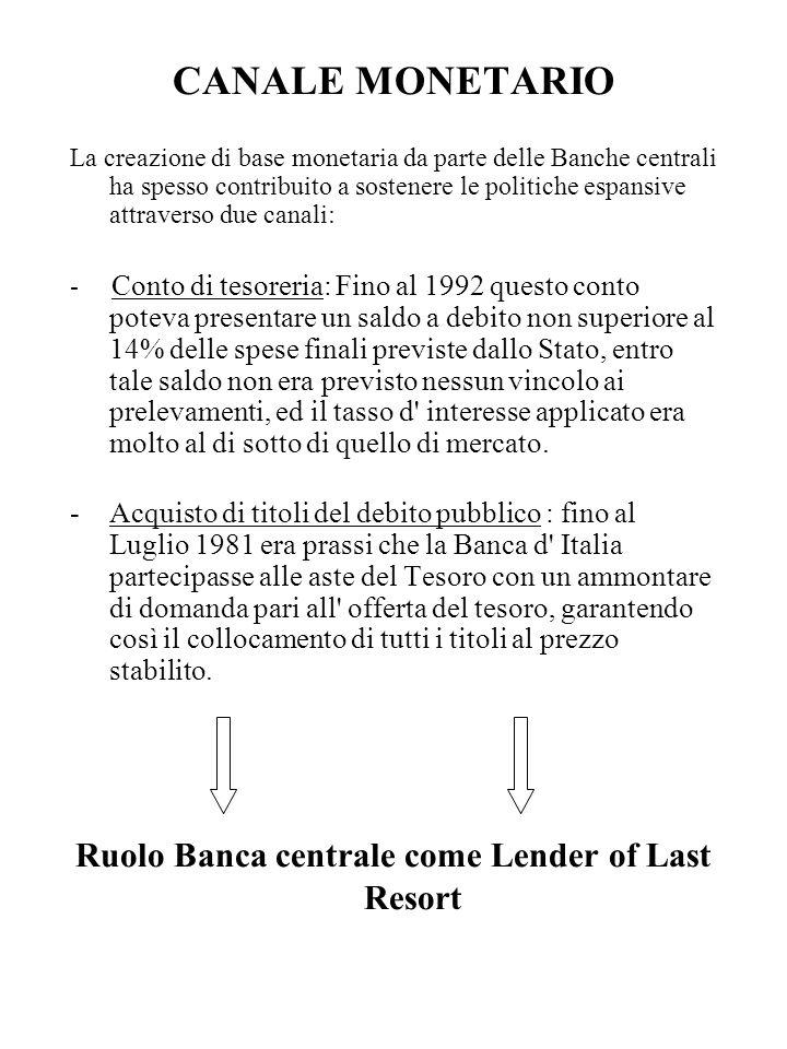 CANALE MONETARIO La creazione di base monetaria da parte delle Banche centrali ha spesso contribuito a sostenere le politiche espansive attraverso due