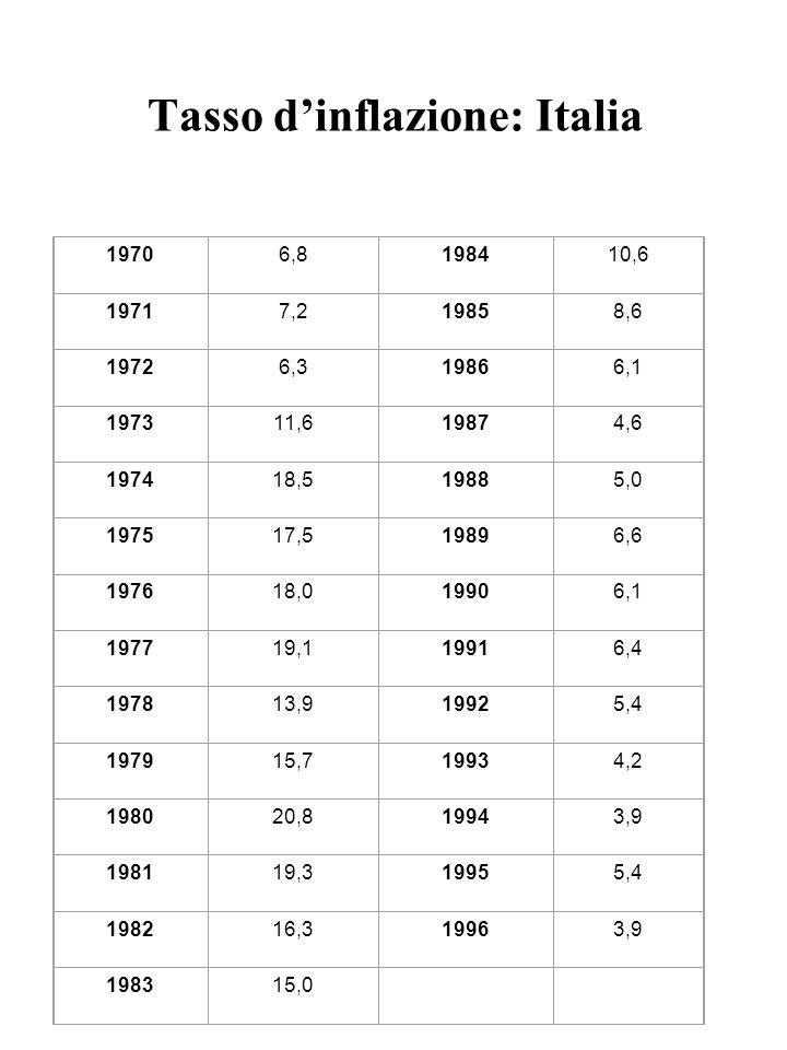 Tasso d'inflazione: Italia 19706,8198410,6 19717,219858,6 19726,319866,1 197311,619874,6 197418,519885,0 197517,519896,6 197618,019906,1 197719,119916
