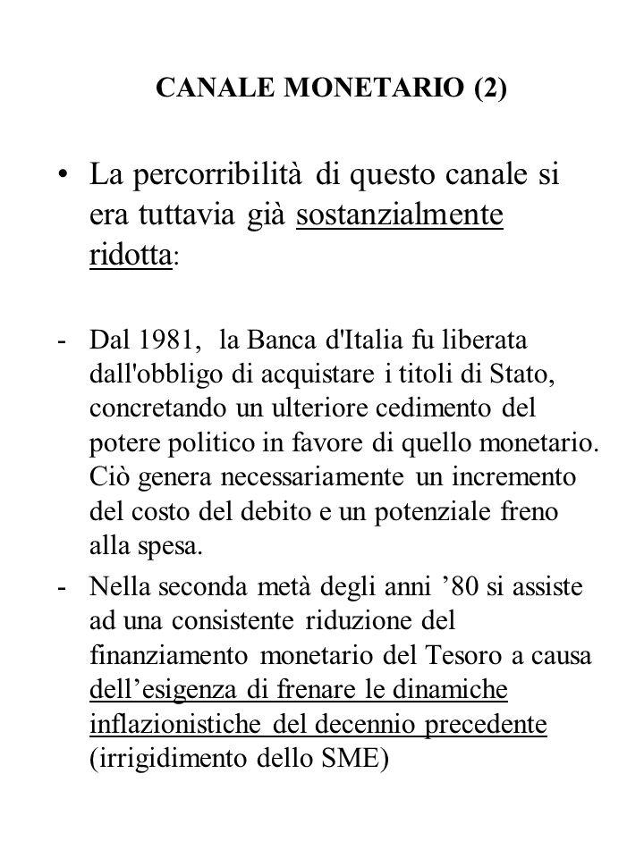 CANALE MONETARIO (2) La percorribilità di questo canale si era tuttavia già sostanzialmente ridotta : -Dal 1981, la Banca d'Italia fu liberata dall'ob