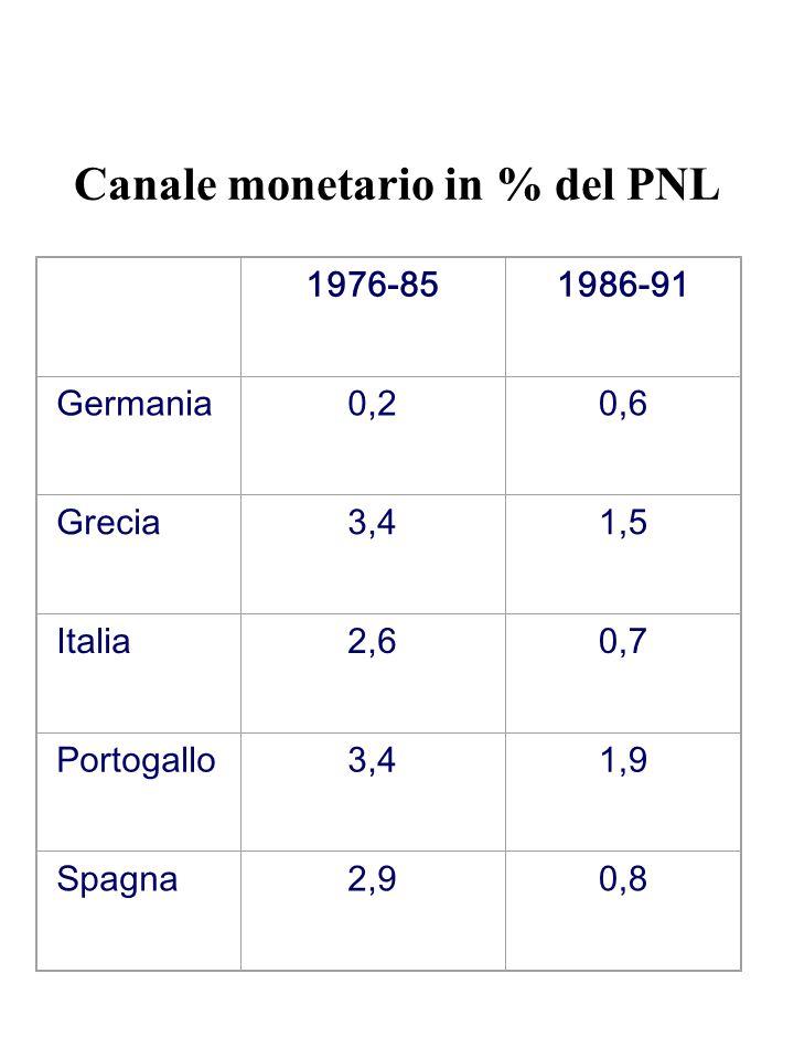 Canale monetario in % del PNL 1976-851986-91 Germania0,20,6 Grecia3,41,5 Italia2,60,7 Portogallo3,41,9 Spagna2,90,8