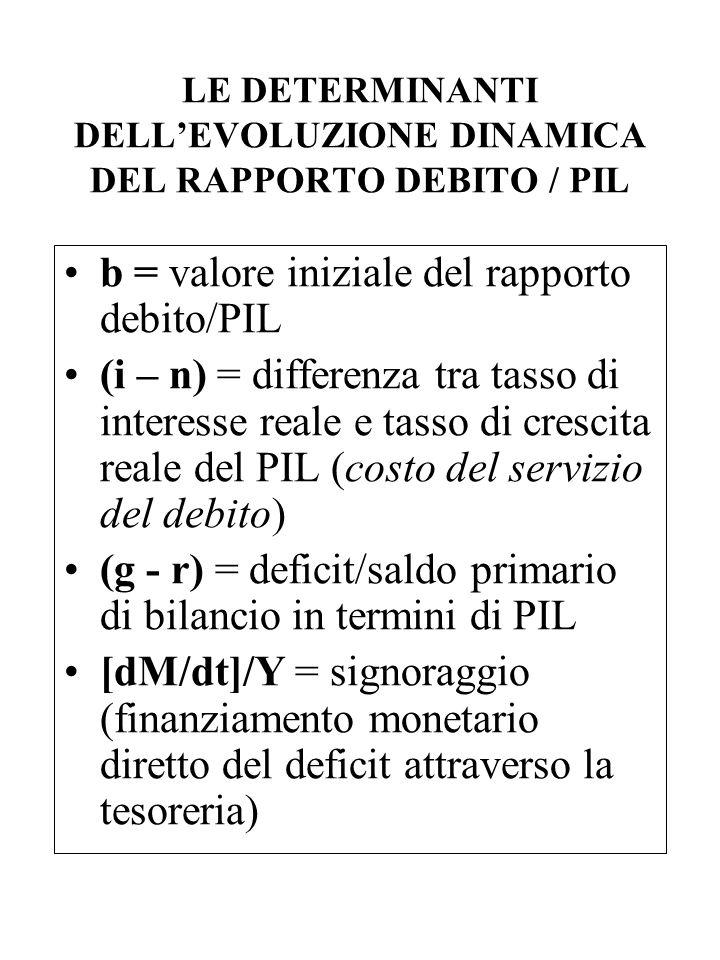 LE DETERMINANTI DELL'EVOLUZIONE DINAMICA DEL RAPPORTO DEBITO / PIL b = valore iniziale del rapporto debito/PIL (i – n) = differenza tra tasso di inter