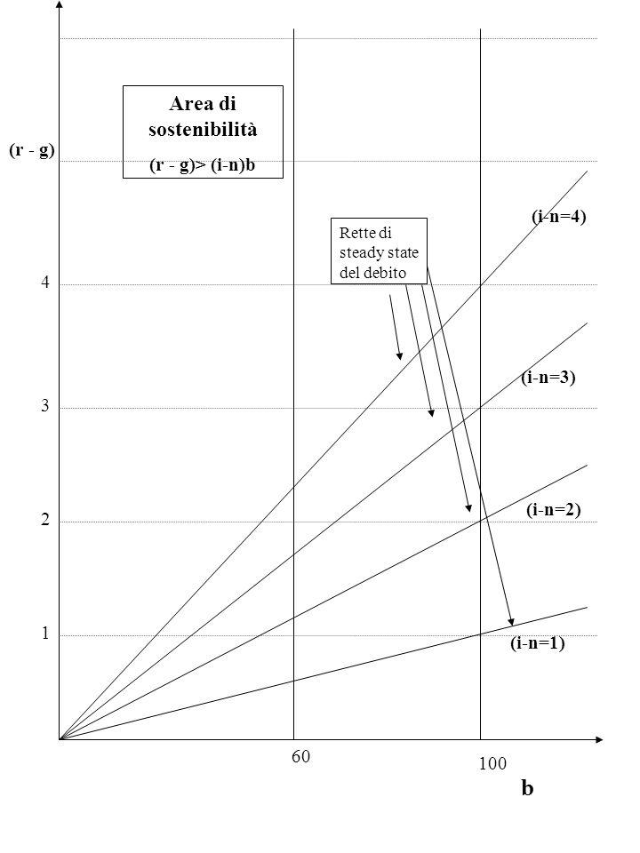 (r - g) b 60 1 2 3 100 4 (i-n=1) Rette di steady state del debito (i-n=2) (i-n=3) (i-n=4) Area di sostenibilità (r - g)> (i-n)b