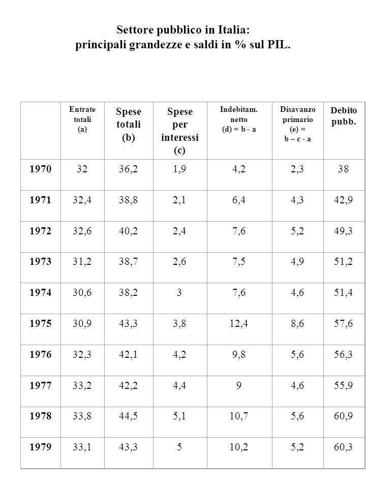 Settore pubblico in Italia: principali grandezze e saldi in % sul PIL. Entrate totali (a) Spese totali (b) Spese per interessi (c) Indebitam. netto (d
