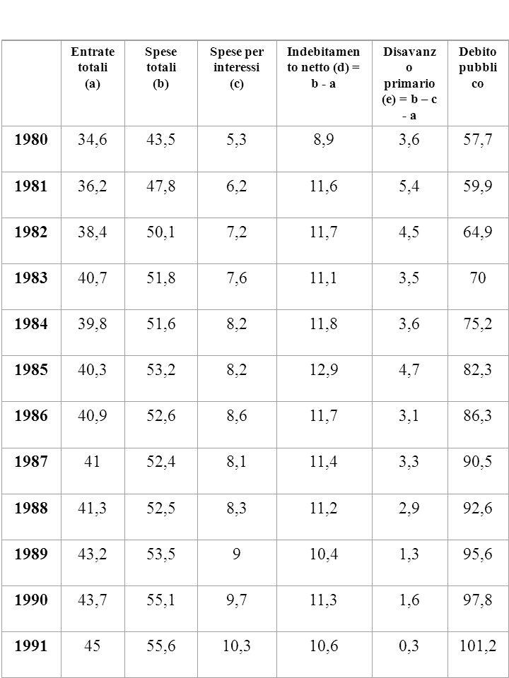 Entrate totali (a) Spese totali (b) Spese per interessi (c) Indebitamen to netto (d) = b - a Disavanz o primario (e) = b – c - a Debito pubbli co 1980