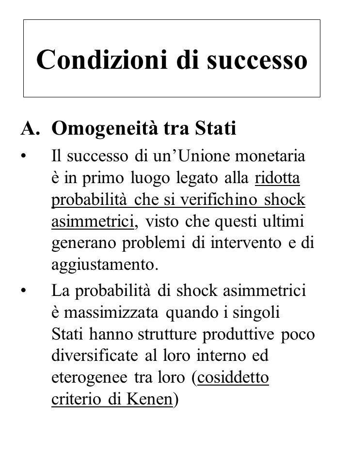 Condizioni di successo A.Omogeneità tra Stati Il successo di un'Unione monetaria è in primo luogo legato alla ridotta probabilità che si verifichino s