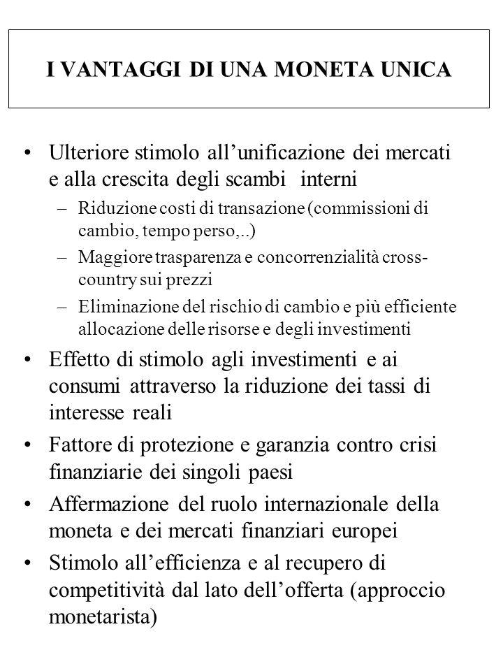 I VANTAGGI DI UNA MONETA UNICA Ulteriore stimolo all'unificazione dei mercati e alla crescita degli scambi interni –Riduzione costi di transazione (co