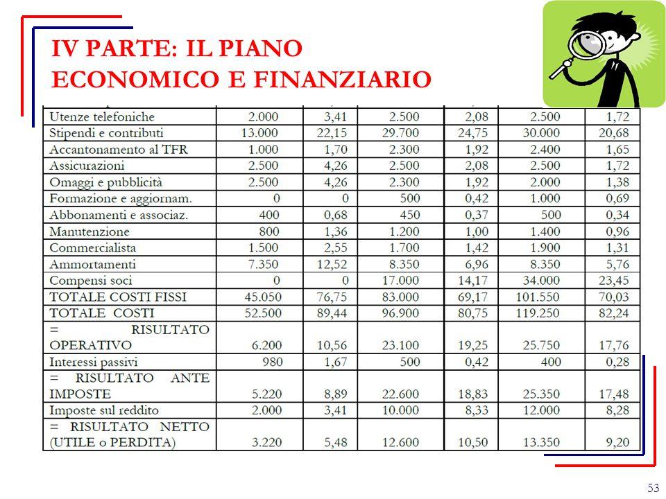 IV PARTE: IL PIANO ECONOMICO E FINANZIARIO 53
