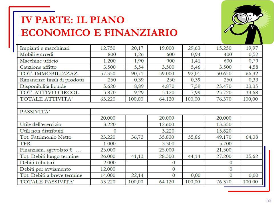 IV PARTE: IL PIANO ECONOMICO E FINANZIARIO 55