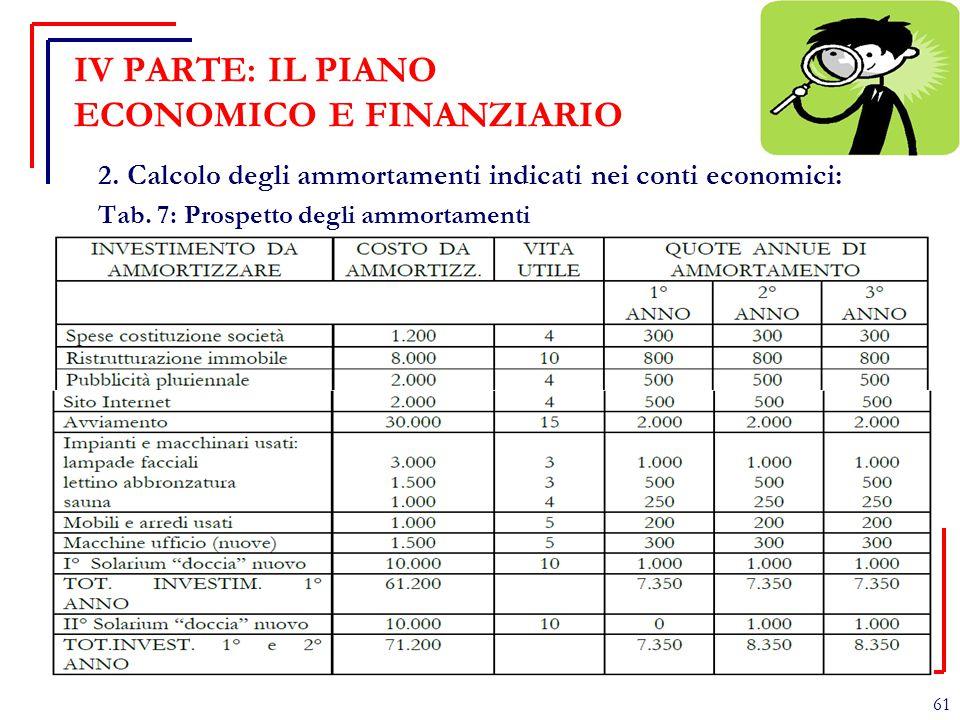 IV PARTE: IL PIANO ECONOMICO E FINANZIARIO 2. Calcolo degli ammortamenti indicati nei conti economici: Tab. 7: Prospetto degli ammortamenti 61