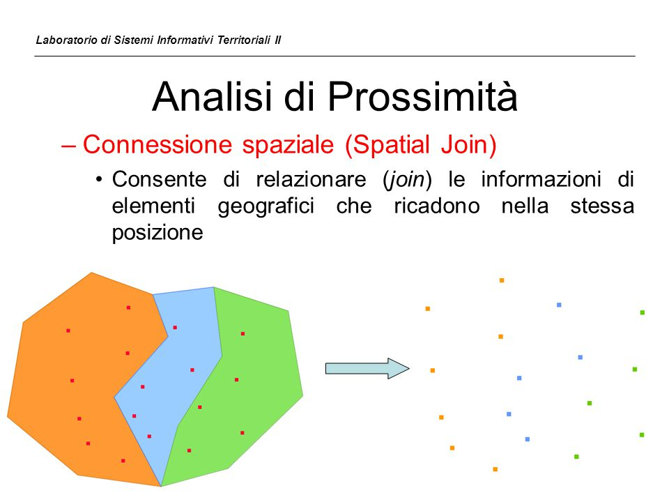 Analisi di Prossimità –Connessione spaziale (Spatial Join) Consente di relazionare (join) le informazioni di elementi geografici che ricadono nella st
