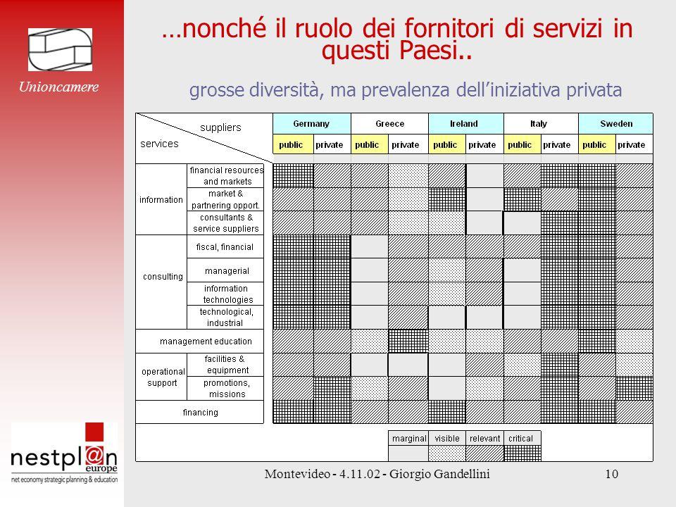 Montevideo - 4.11.02 - Giorgio Gandellini10 …nonché il ruolo dei fornitori di servizi in questi Paesi..
