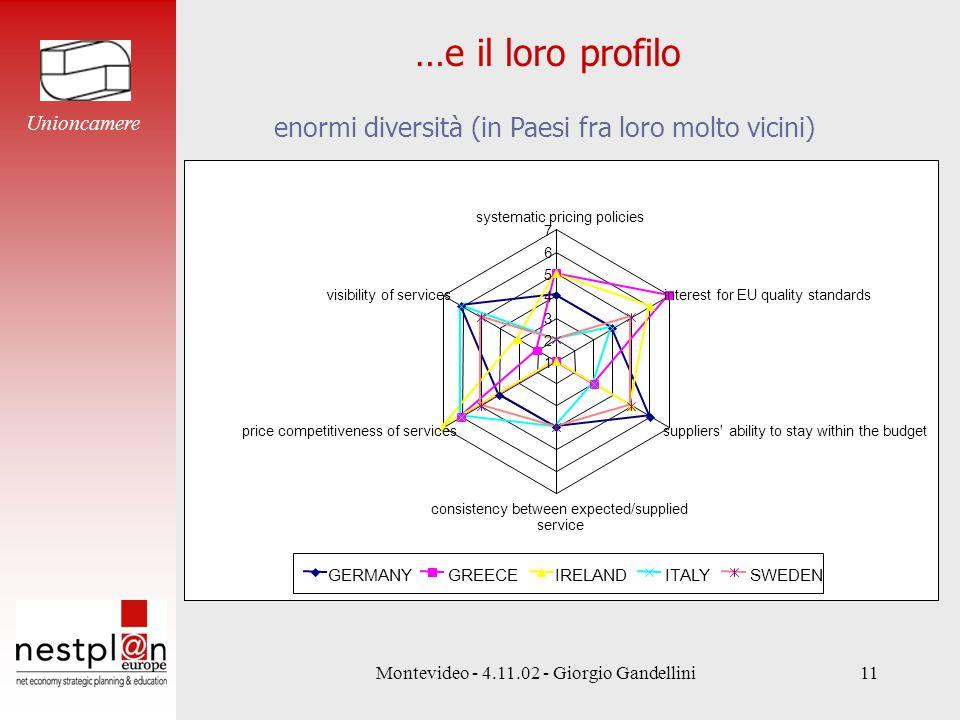 Montevideo - 4.11.02 - Giorgio Gandellini11 …e il loro profilo Unioncamere enormi diversità (in Paesi fra loro molto vicini)