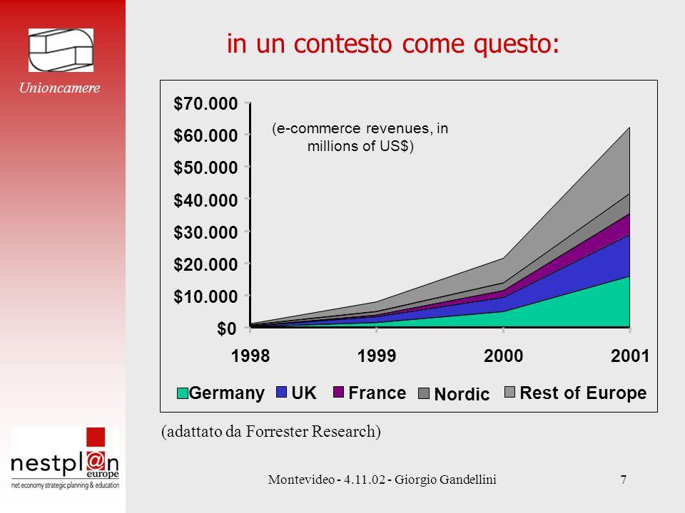 Montevideo - 4.11.02 - Giorgio Gandellini7 in un contesto come questo: $0 $10.000 $20.000 $30.000 $40.000 $50.000 $60.000 $70.000 1998199920002001 Ger