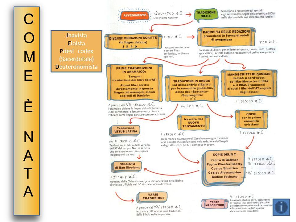 Jhavista Eloista Priest codex (Sacerdotale) Deuteronomista