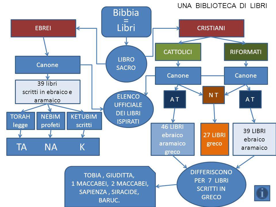Bibbia = Libri LIBRO SACRO ELENCO UFFICIALE DEI LIBRI ISPIRATI DIFFERISCONO PER 7 LIBRI SCRITTI IN GRECO EBREI Canone CRISTIANI 39 libri scritti in eb