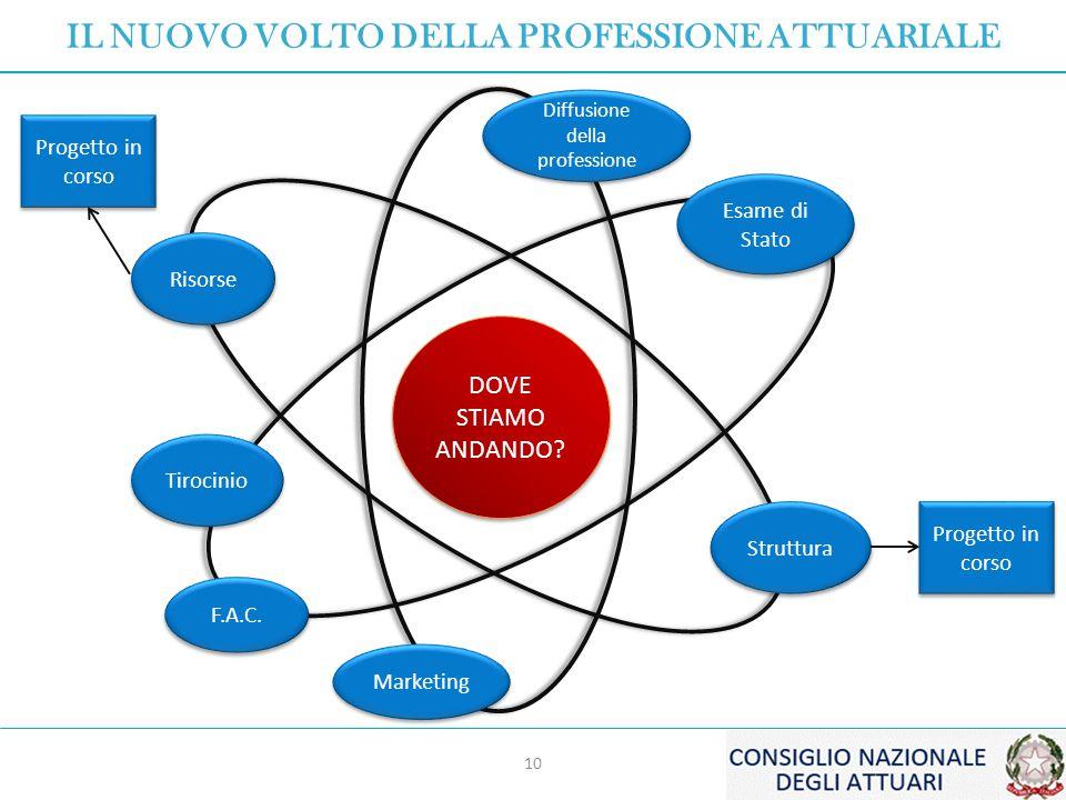 Diffusione della professione Marketing DOVE STIAMO ANDANDO.