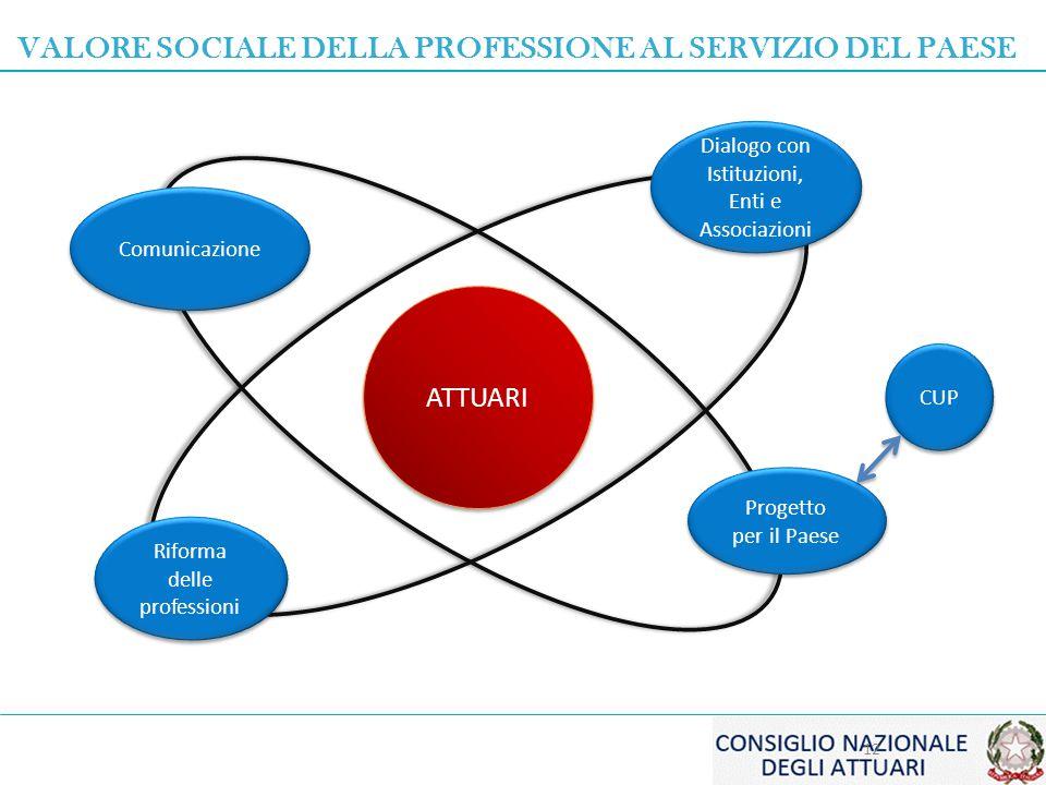 Comunicazione ATTUARI Progetto per il Paese Dialogo con Istituzioni, Enti e Associazioni Riforma delle professioni 12 VALORE SOCIALE DELLA PROFESSIONE AL SERVIZIO DEL PAESE CUP