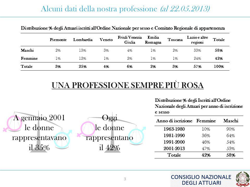 Distribuzione % degli Attuari iscritti all Ordine Nazionale per sesso e Comitato Regionale di appartenenza PiemonteLombardiaVeneto Friuli Venezia Giulia Emilia Romagna Toscana Lazio e altre regioni Totale Maschi2%13%3%4%1%2%33%58% Femmine1%12%1%2%1% 24%42% Totale3%25%4%6%2%3%57%100% Alcuni dati della nostra professione (al 22.05.2013) UNA PROFESSIONE SEMPRE PIÙ ROSA A gennaio 2001 le donne rappresentavano il 35% Oggi le donne rappresentano il 42% Distribuzione % degli Iscritti all Ordine Nazionale degli Attuari per anno di iscrizione e sesso Anno di iscrizioneFemmineMaschi 1963-198010%90% 1981-199036%64% 1991-200046%54% 2001-201347%53% Totale42%58% 3