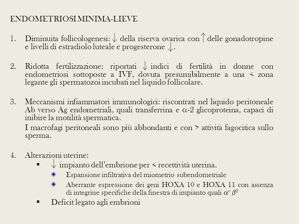 ENDOMETRIOSI MINIMA-LIEVE 1.Diminuita follicologenesi: della riserva ovarica con delle gonadotropine e livelli di estradiolo luteale e progesterone.