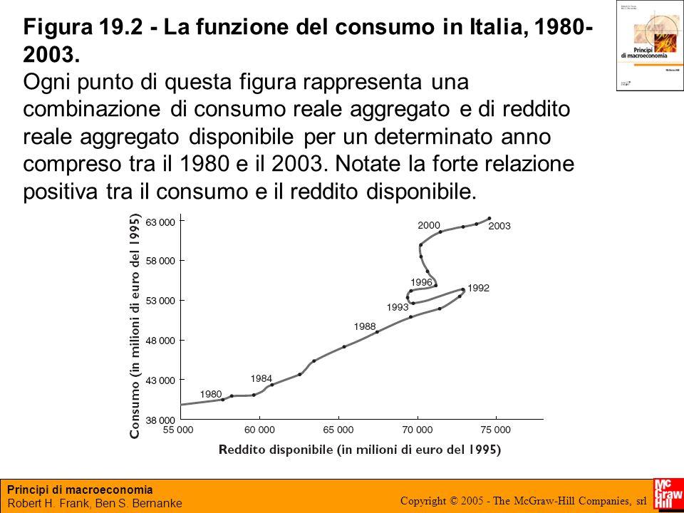 Principi di macroeconomia Robert H. Frank, Ben S. Bernanke Copyright © 2005 - The McGraw-Hill Companies, srl Figura 19.2 - La funzione del consumo in