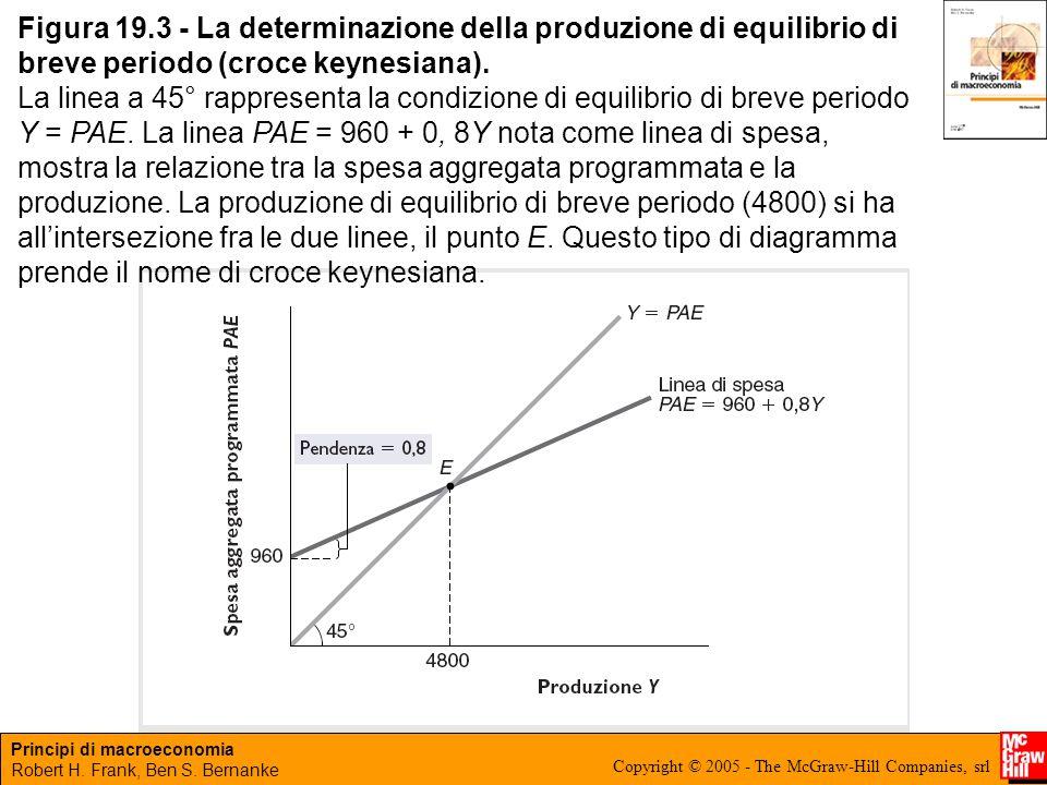 Principi di macroeconomia Robert H. Frank, Ben S. Bernanke Copyright © 2005 - The McGraw-Hill Companies, srl Figura 19.3 - La determinazione della pro