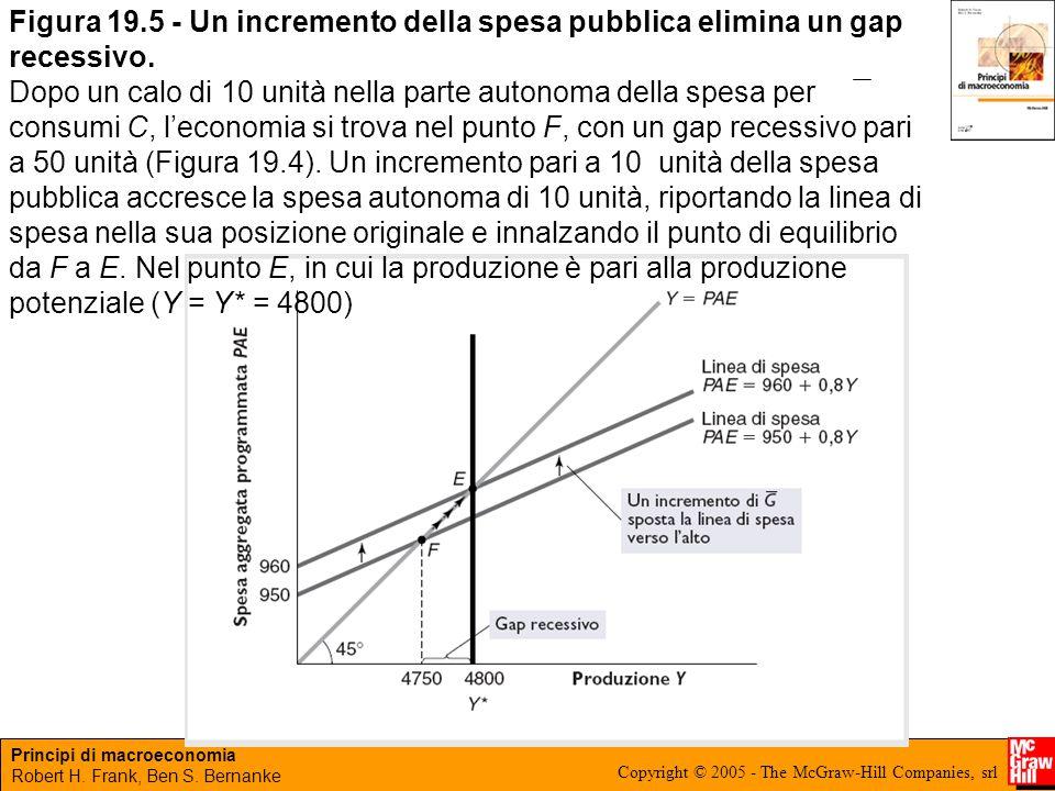 Principi di macroeconomia Robert H. Frank, Ben S. Bernanke Copyright © 2005 - The McGraw-Hill Companies, srl Figura 19.5 - Un incremento della spesa p