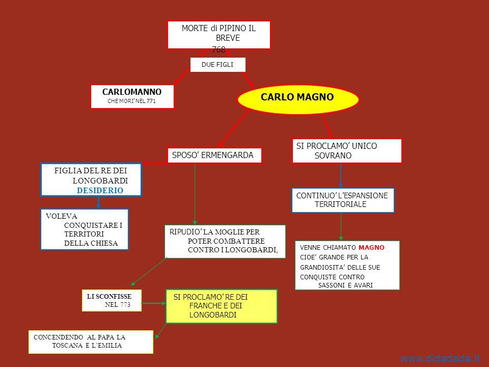 CARLO MAGNO MORTE di PIPINO IL BREVE 768 CARLOMANNO CHE MORI' NEL 771 SI PROCLAMO' UNICO SOVRANO CONTINUO' L'ESPANSIONE TERRITORIALE VENNE CHIAMATO MA