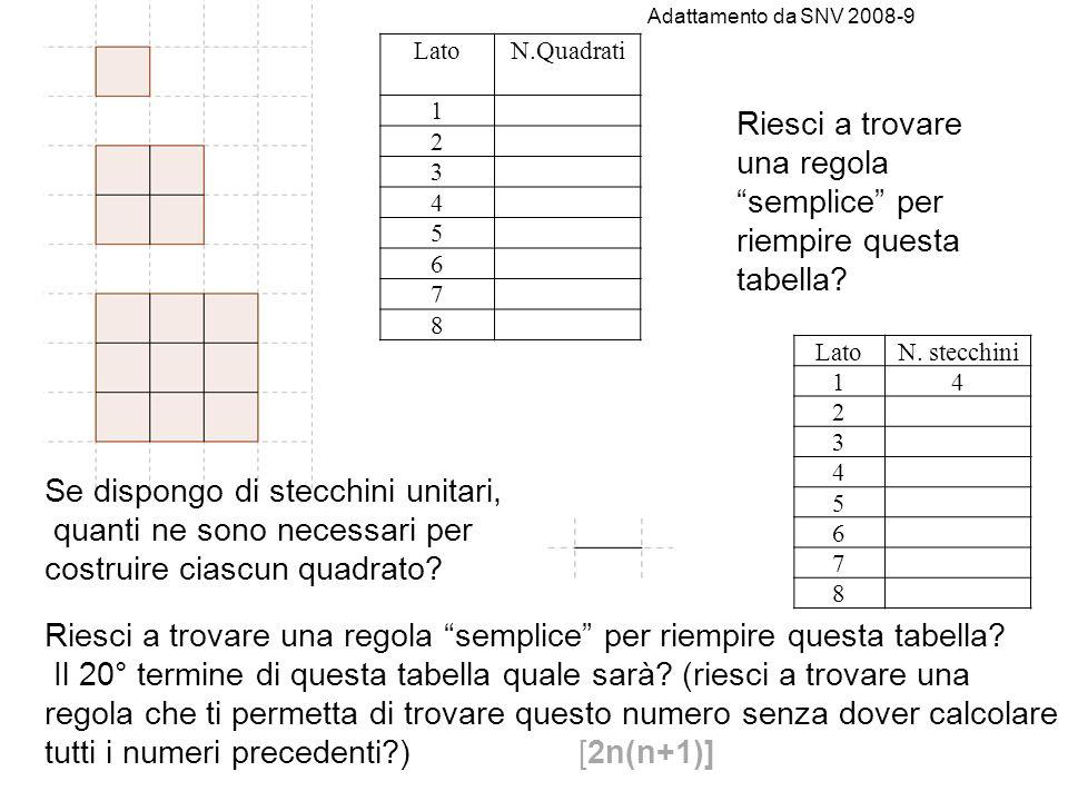 Adattamento da SNV 2008-9 LatoN.Quadrati 1 2 3 4 5 6 7 8 Riesci a trovare una regola semplice per riempire questa tabella.