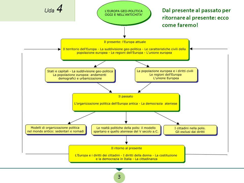 Il nostro percorso 3 Uda 4 Dal presente al passato per ritornare al presente: ecco come faremo!