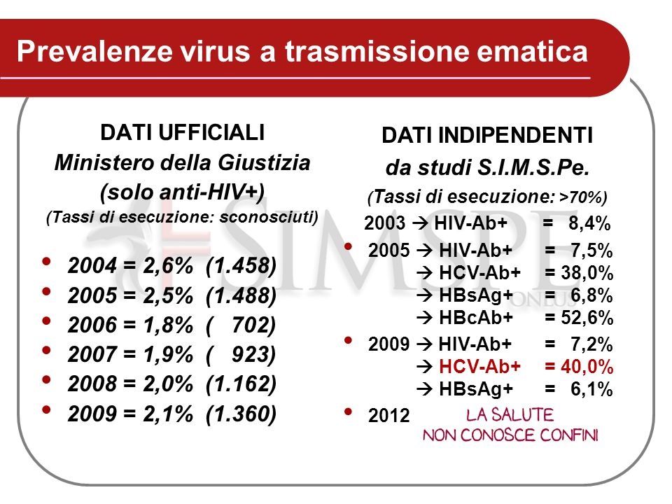 Prevalenze virus a trasmissione ematica DATI UFFICIALI Ministero della Giustizia (solo anti-HIV+) (Tassi di esecuzione: sconosciuti) 2004 = 2,6% (1.45