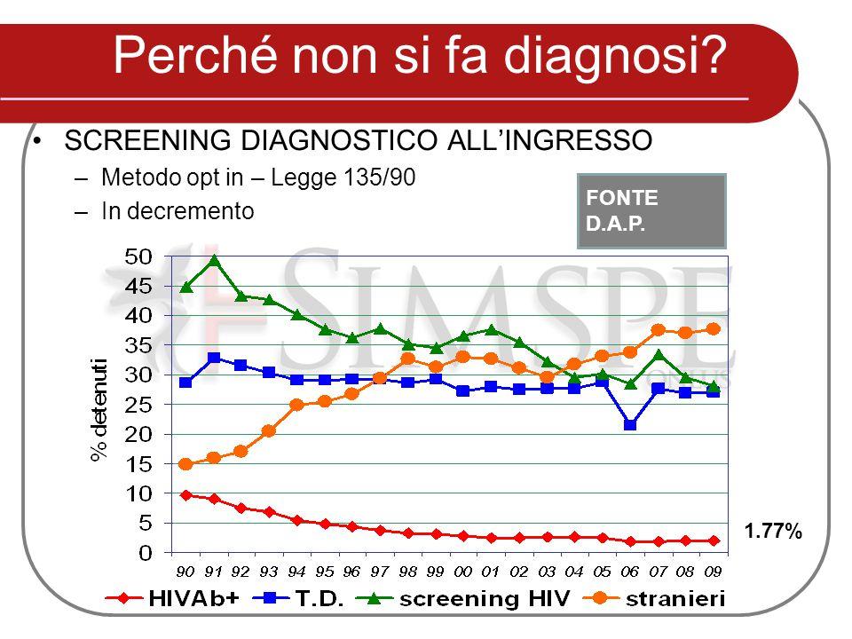 Perché non si fa diagnosi? SCREENING DIAGNOSTICO ALL'INGRESSO –Metodo opt in – Legge 135/90 –In decremento 1.77% FONTE D.A.P.