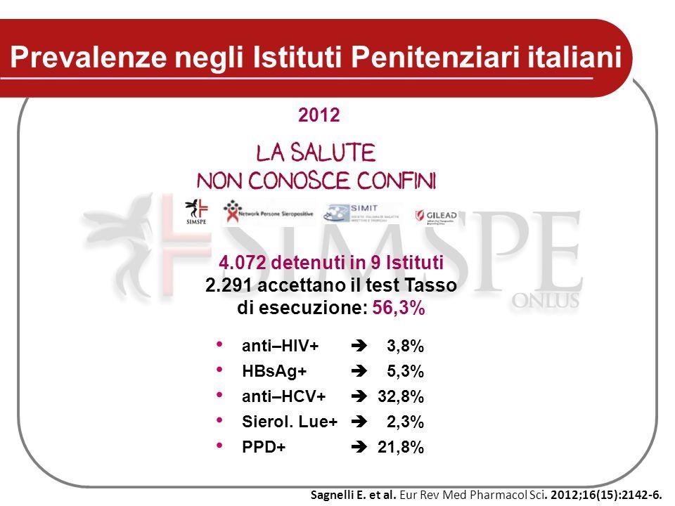 Prevalenze negli Istituti Penitenziari italiani 4.072 detenuti in 9 Istituti 2.291 accettano il test Tasso di esecuzione: 56,3% anti–HIV+  3,8% HBsAg