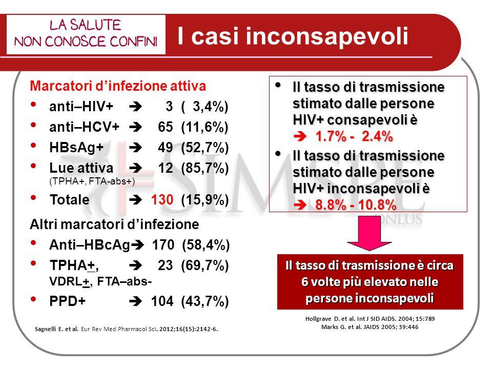 I casi inconsapevoli Marcatori d'infezione attiva anti–HIV+  3 ( 3,4%) anti–HCV+  65 (11,6%) HBsAg+  49 (52,7%) Lue attiva  12 (85,7%) (TPHA+, FTA