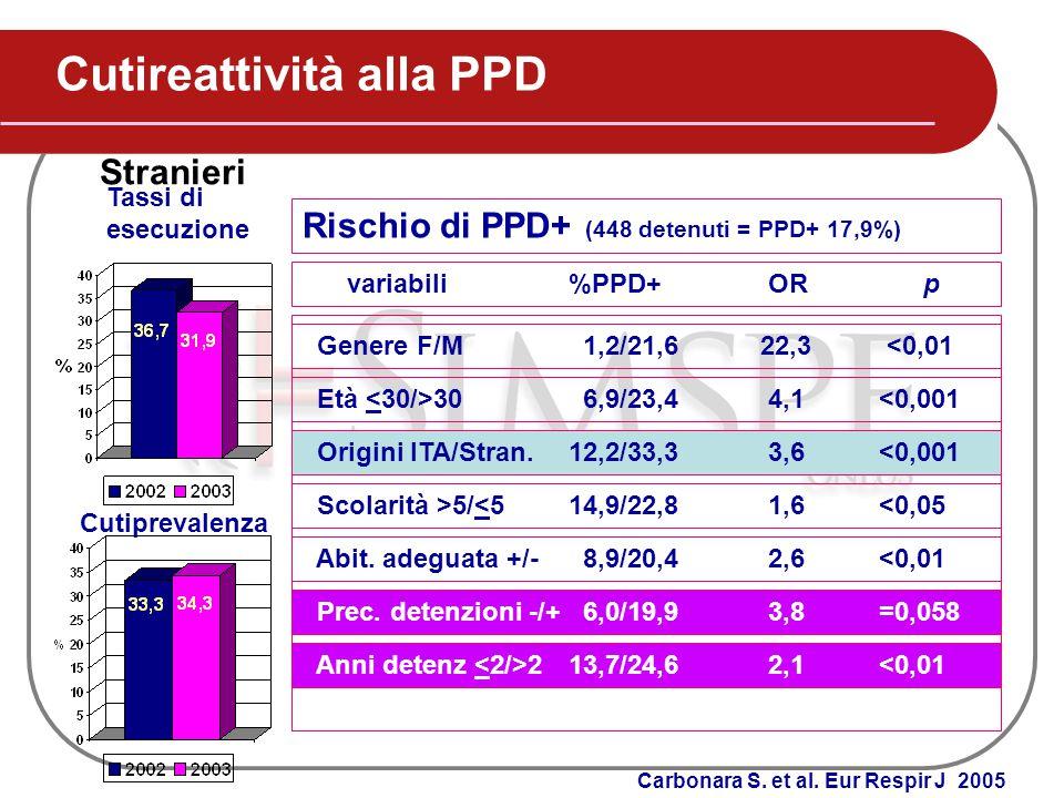 Cutireattività alla PPD Tassi di esecuzione Cutiprevalenza Stranieri Rischio di PPD+ (448 detenuti = PPD+ 17,9%) variabili%PPD+ ORp Genere F/M 1,2/21,