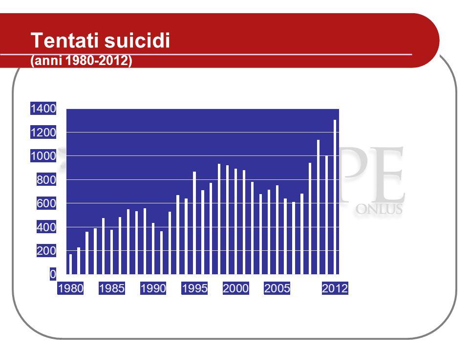 Tentati suicidi (anni 1980-2012)