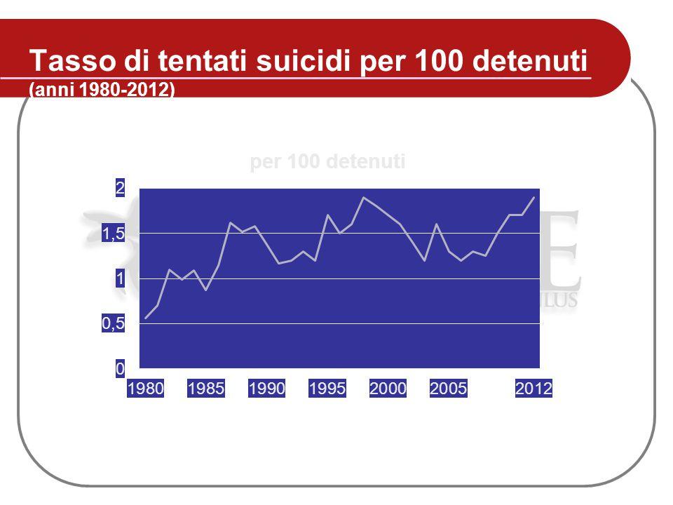 Tasso di tentati suicidi per 100 detenuti (anni 1980-2012)