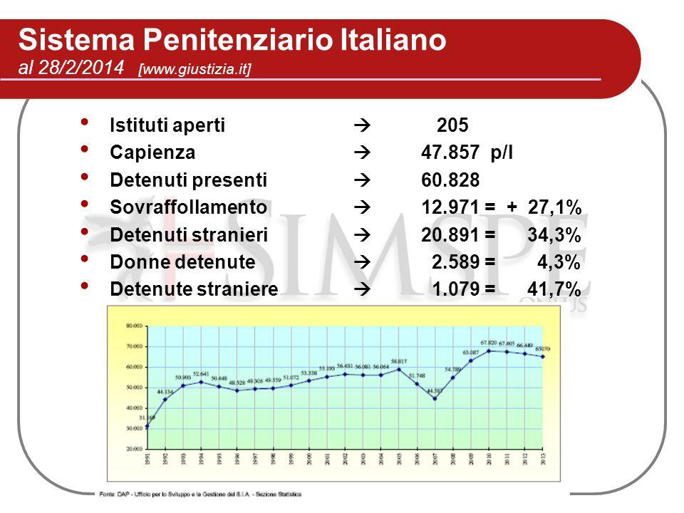 Sistema Penitenziario Italiano al 28/2/2014 [www.giustizia.it] Istituti aperti  205 Capienza  47.857 p/l Detenuti presenti  60.828 Sovraffollamento
