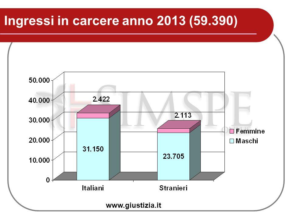 Ingressi in carcere anno 2013 (59.390) www.giustizia.it