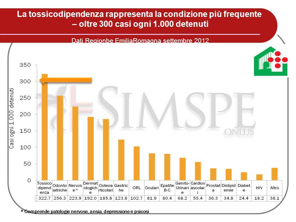 La tossicodipendenza rappresenta la condizione più frequente – oltre 300 casi ogni 1.000 detenuti Dati Regionbe EmiliaRomagna settembre 2012 * Compren