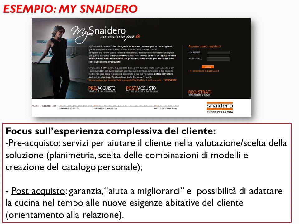 10 ESEMPIO: MY SNAIDERO Focus sull'esperienza complessiva del cliente: -Pre-acquisto: servizi per aiutare il cliente nella valutazione/scelta della so