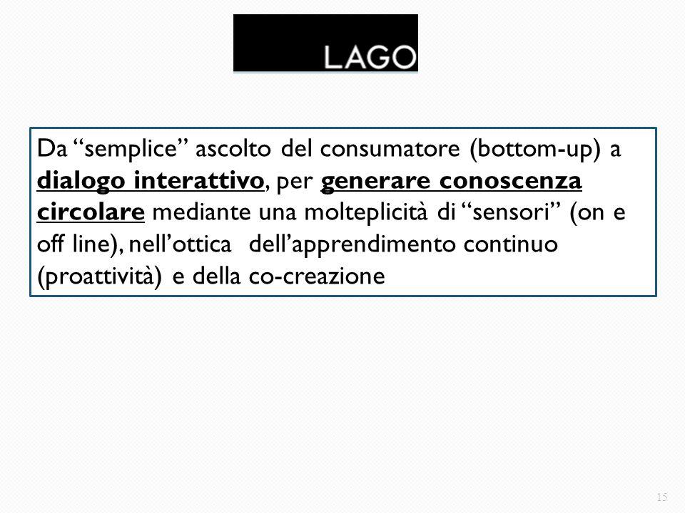 """15 Da """"semplice"""" ascolto del consumatore (bottom-up) a dialogo interattivo, per generare conoscenza circolare mediante una molteplicità di """"sensori"""" ("""