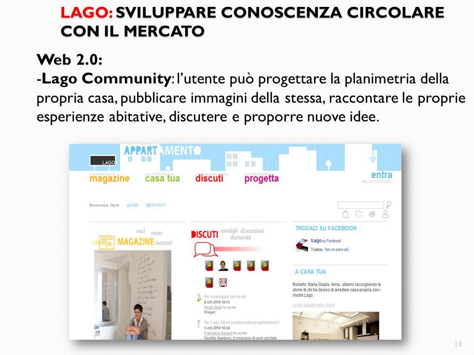 LAGO: SVILUPPARE CONOSCENZA CIRCOLARE CON IL MERCATO 18 Web 2.0: -Lago Community: l'utente può progettare la planimetria della propria casa, pubblicar