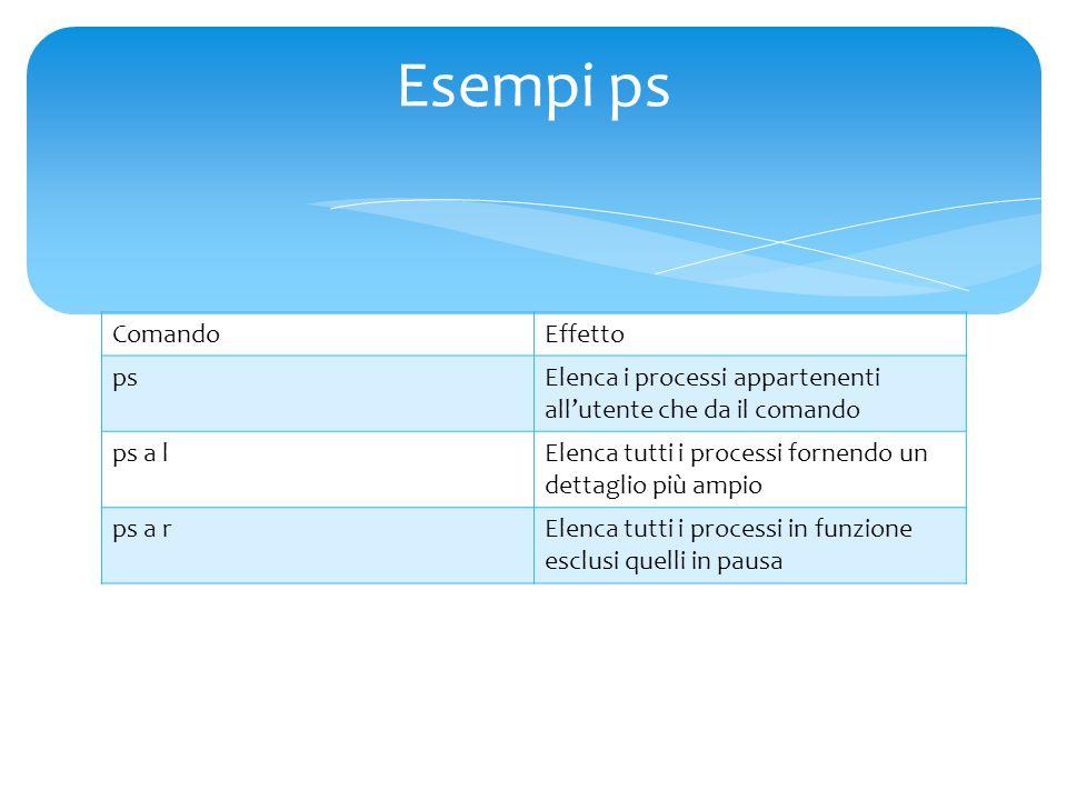 ComandoEffetto ps Elenca i processi appartenenti all'utente che da il comando ps a l Elenca tutti i processi fornendo un dettaglio più ampio ps a rElenca tutti i processi in funzione esclusi quelli in pausa Esempi ps