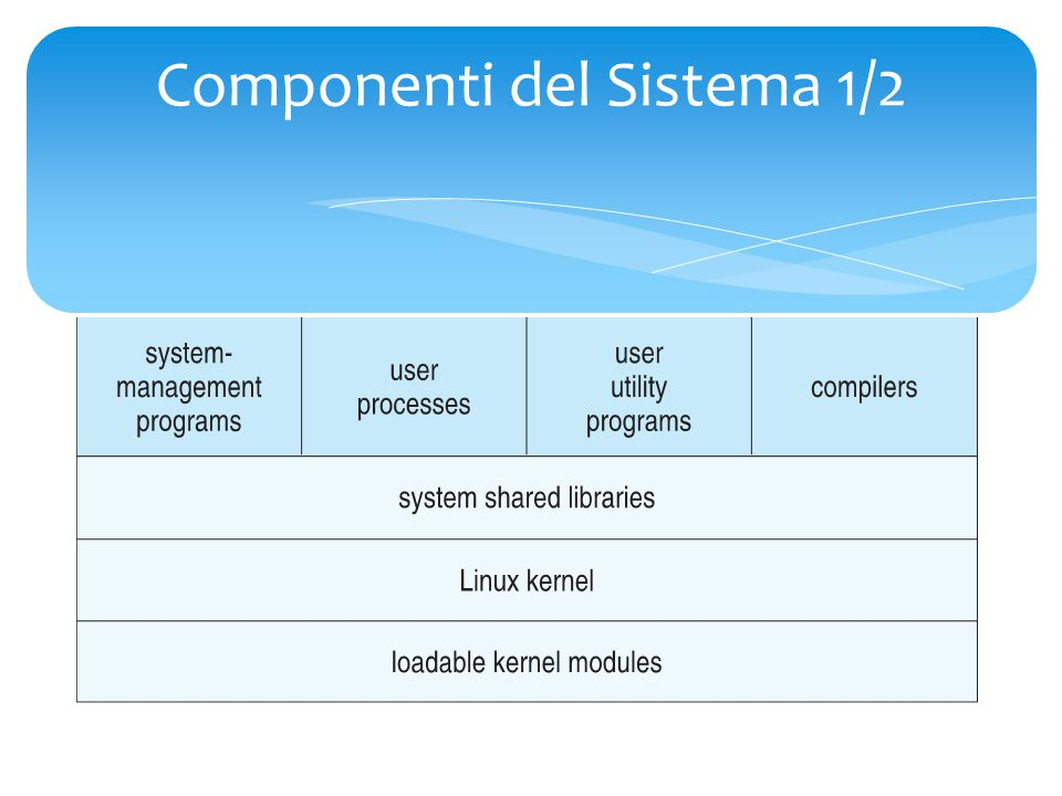 Componenti del Sistema 2/2  Kernel è il responsabile del mantenimento di tutte le più importanti astrazioni del sistema operativo  System Libraries definisce un set standard di funzioni, attraverso cui le applicazioni possono interagire con il kernel.
