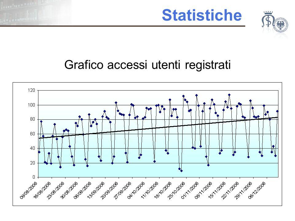 Statistiche Grafico accessi utenti registrati