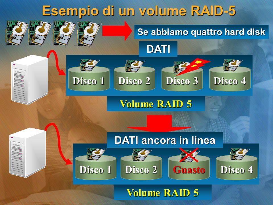 Esempio di un volume RAID-5 Disco 1 Disco 2 Disco 3 Disco 4 DATI Volume RAID 5 Disco 1 Disco 2 Guasto Disco 4 DATI ancora in linea Volume RAID 5 Se ab