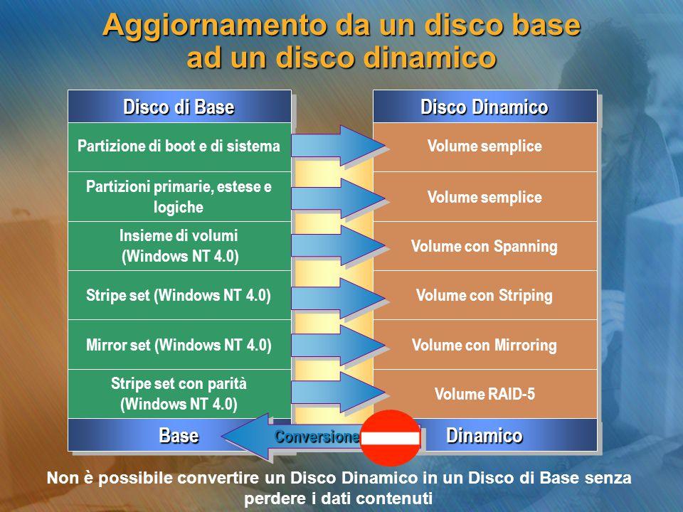 Disco Dinamico Volume semplice Volume con Spanning Volume con Striping Volume con Mirroring Volume RAID-5 DinamicoDinamico Disco di Base Partizione di