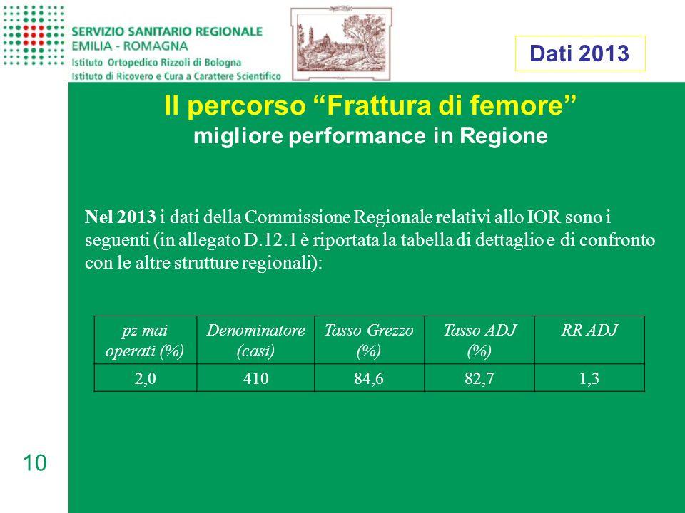 10 Il percorso Frattura di femore migliore performance in Regione Dati 2013 Nel 2013 i dati della Commissione Regionale relativi allo IOR sono i seguenti (in allegato D.12.1 è riportata la tabella di dettaglio e di confronto con le altre strutture regionali): pz mai operati (%) Denominatore (casi) Tasso Grezzo (%) Tasso ADJ (%) RR ADJ 2,041084,682,71,3