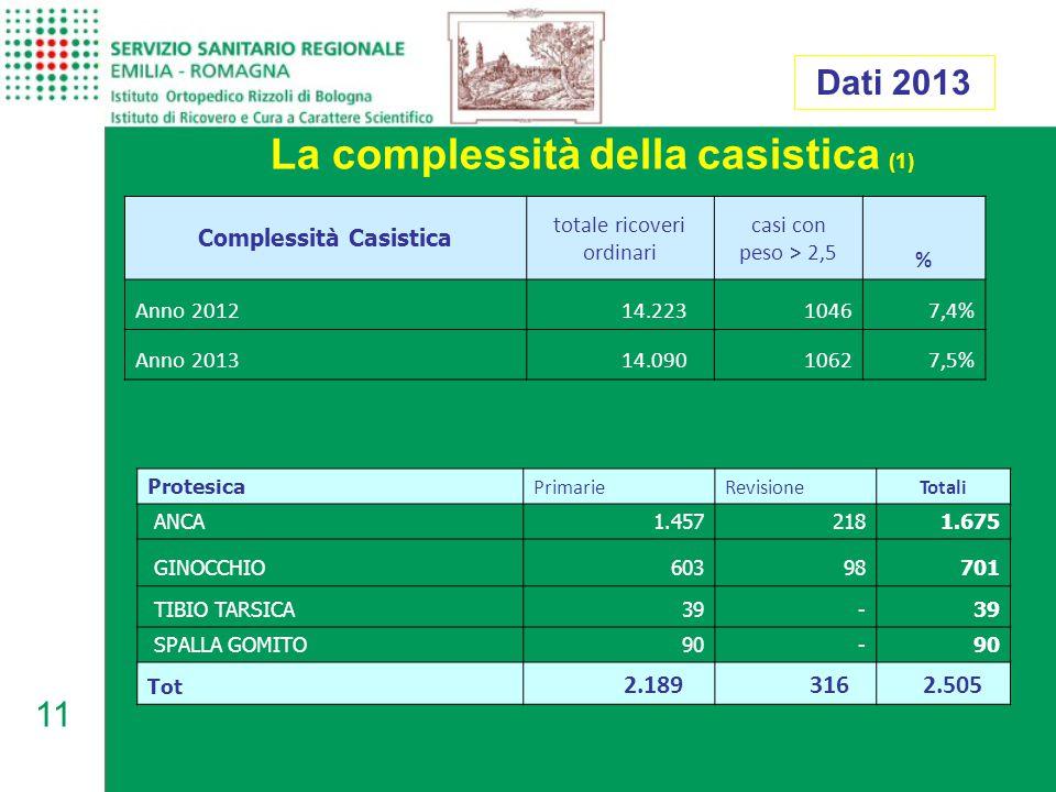 11 La complessità della casistica (1) Dati 2013 Protesica PrimarieRevisioneTotali ANCA 1.457 218 1.675 GINOCCHIO 603 98 701 TIBIO TARSICA39 - SPALLA GOMITO90 - Tot 2.189 316 2.505 Complessità Casistica totale ricoveri ordinari casi con peso > 2,5 % Anno 2012 14.22310467,4% Anno 2013 14.09010627,5%