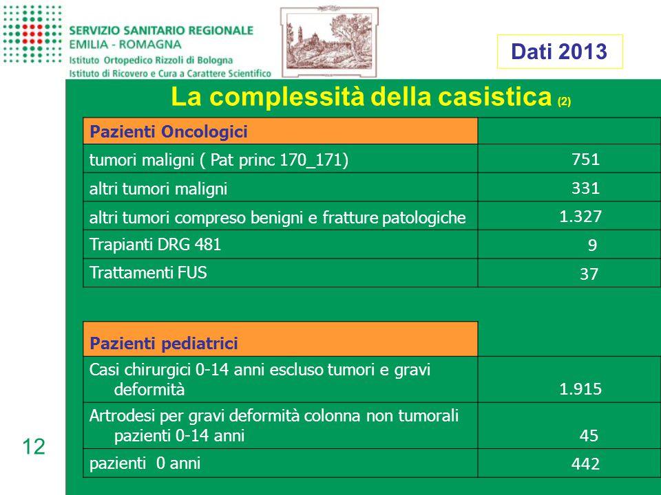 12 La complessità della casistica (2) Dati 2013 Pazienti Oncologici tumori maligni ( Pat princ 170_171) 751 altri tumori maligni 331 altri tumori compreso benigni e fratture patologiche 1.327 Trapianti DRG 481 9 Trattamenti FUS 37 Pazienti pediatrici Casi chirurgici 0-14 anni escluso tumori e gravi deformità 1.915 Artrodesi per gravi deformità colonna non tumorali pazienti 0-14 anni 45 pazienti 0 anni 442